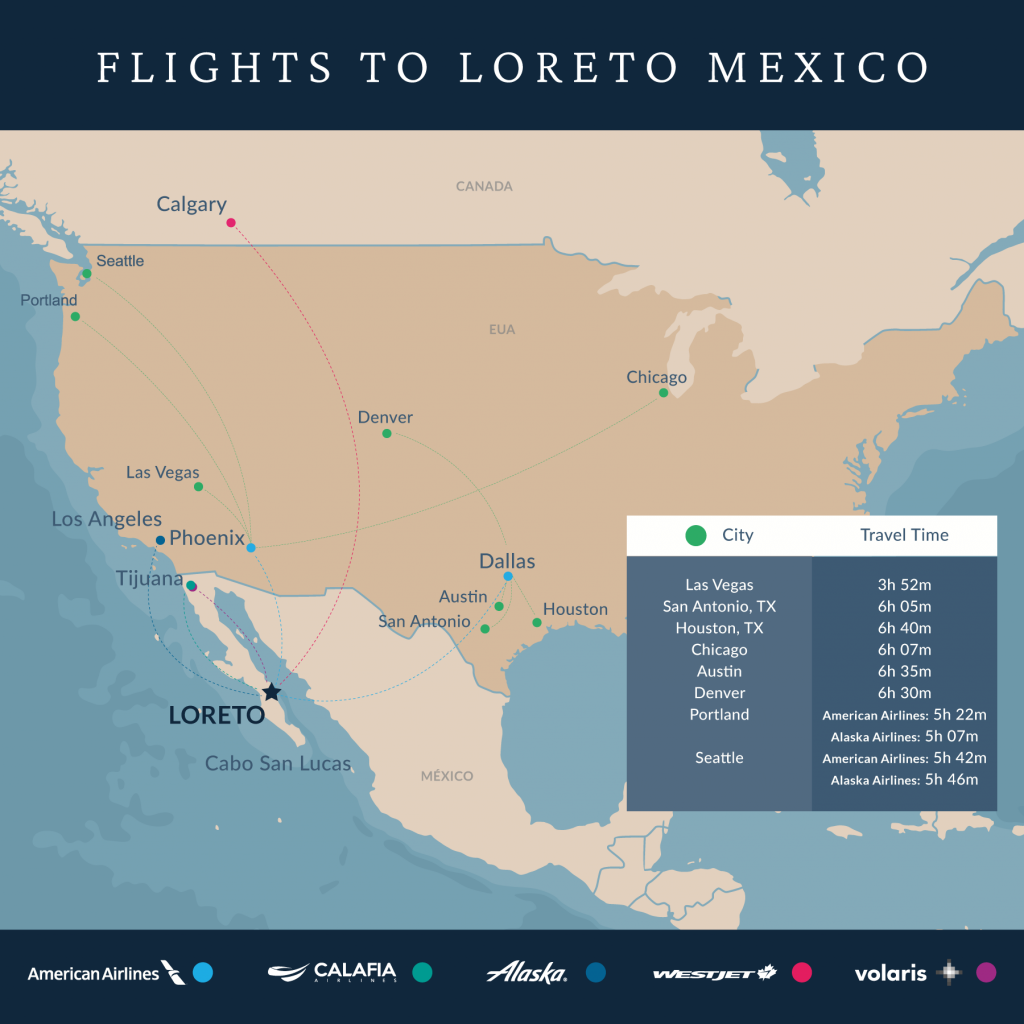 Airlines with Direct Flights to Loreto Baja Sur